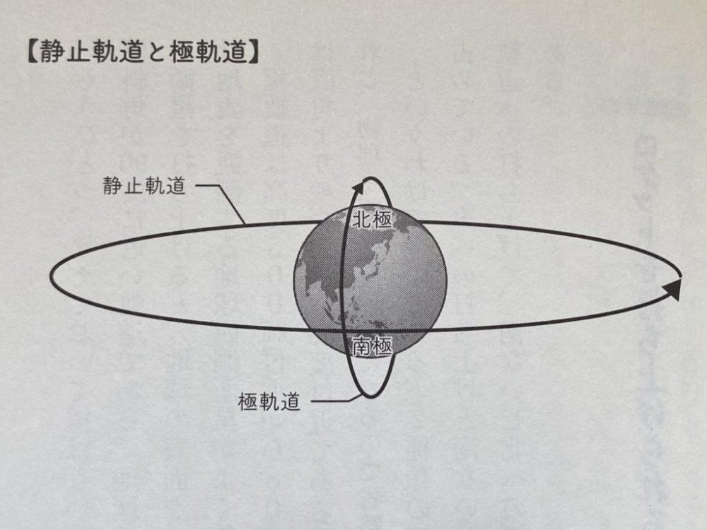 堀江貴文(著)『ゼロからはじめる力 空想を現実化する僕らの方法』SBクリエイティブ 静止軌道と極軌道